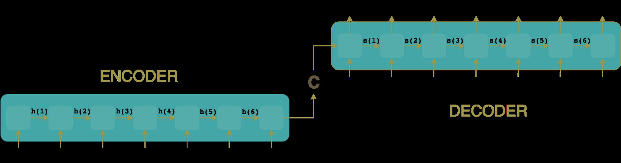 a visual representation of machine translation encoder-decoder architecture