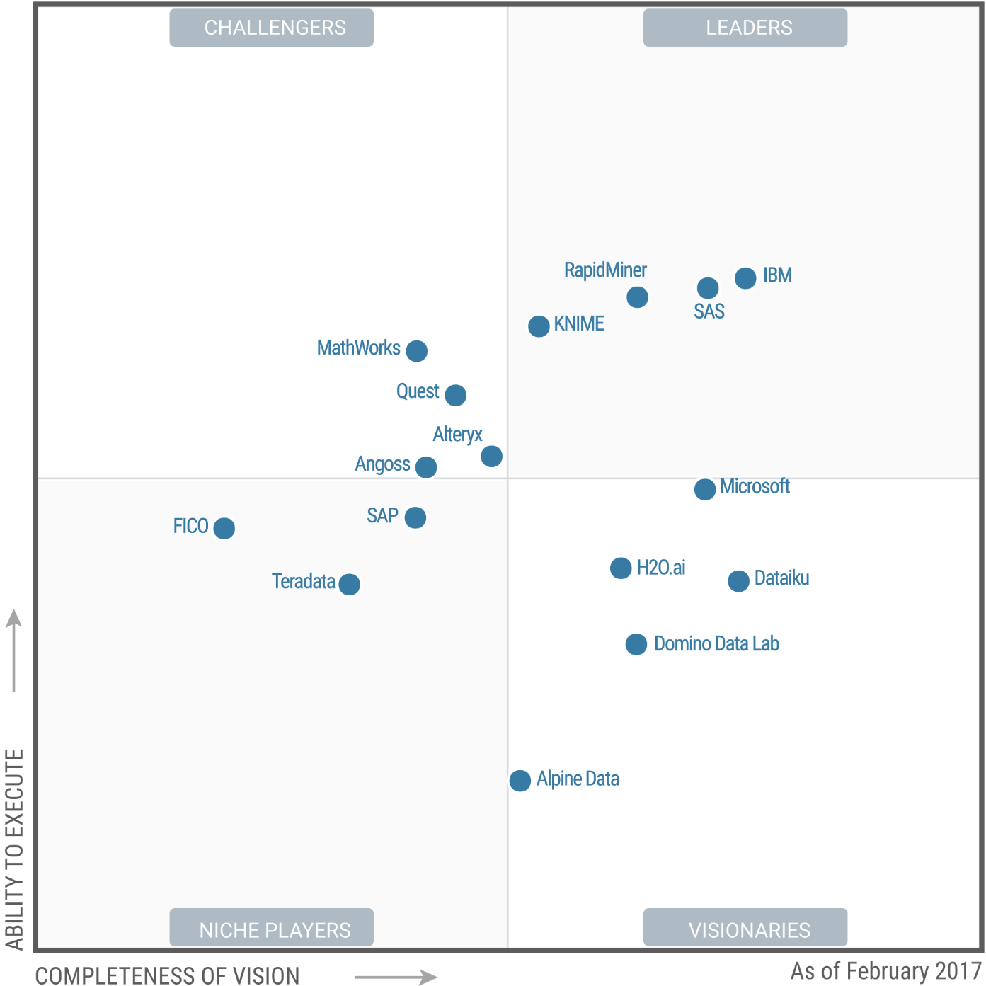 2017_GARTNER_quadrant.png
