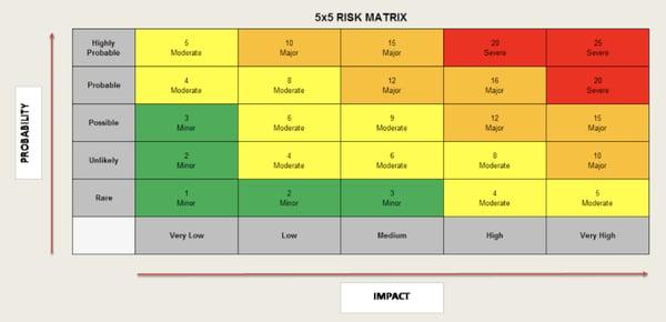 5x5 risk matrix