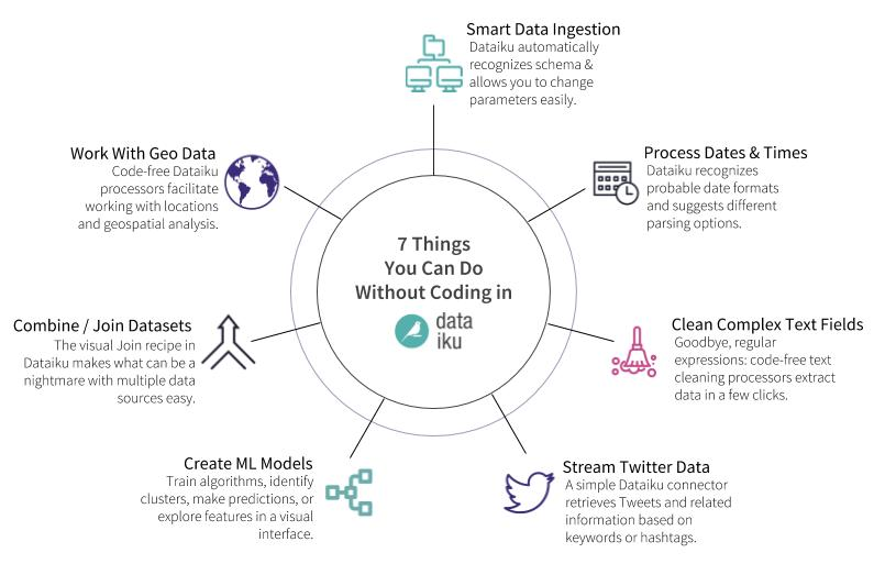 7-things-you-can-do-without-coding-dataiku