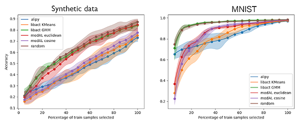 Active learning using density-based query sampling