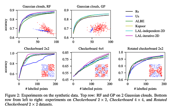 Results of the original paper on synethic data