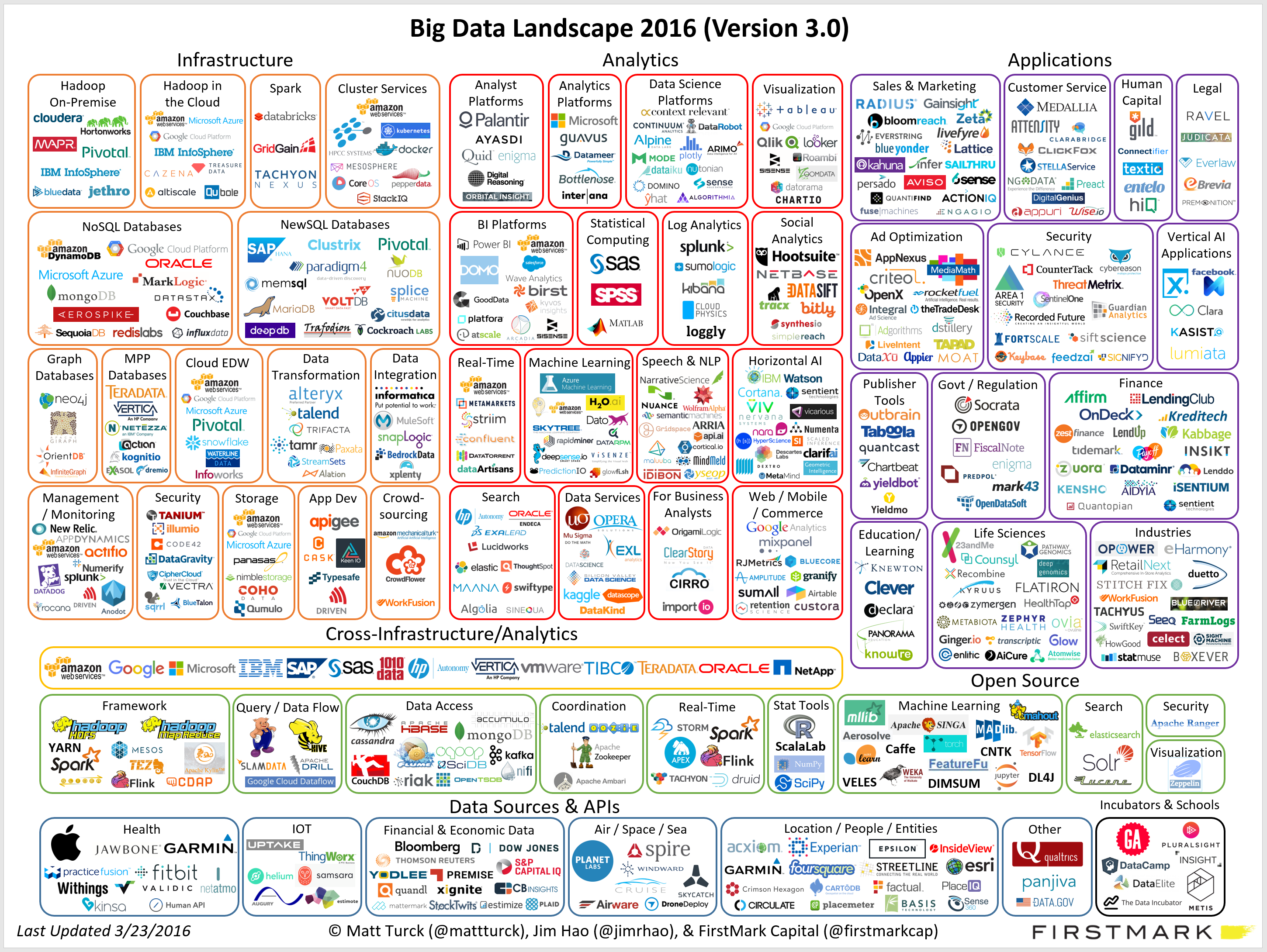 Big-Data-Landscape-2016-v18-FINAL 2.png