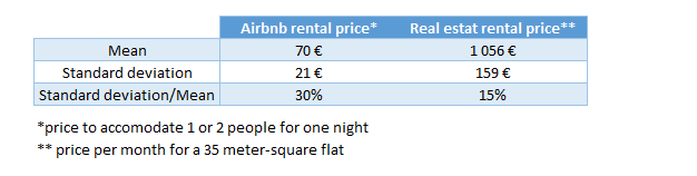 airbnb_vs_rental_price.png