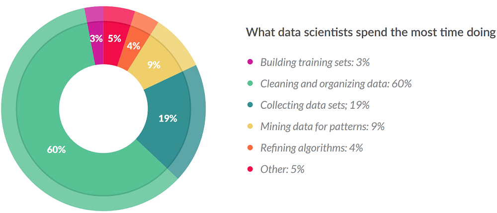 data-science-time.png
