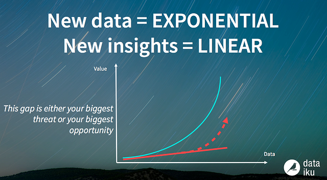 graph explaining the data value problem: new data exponential growth vs new data insights linear growth