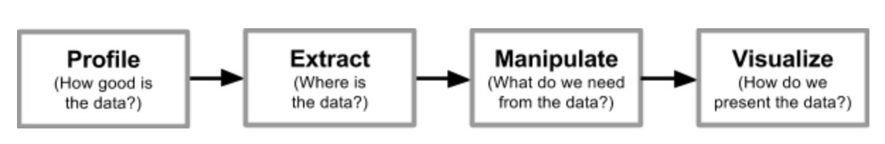 CDO-chart