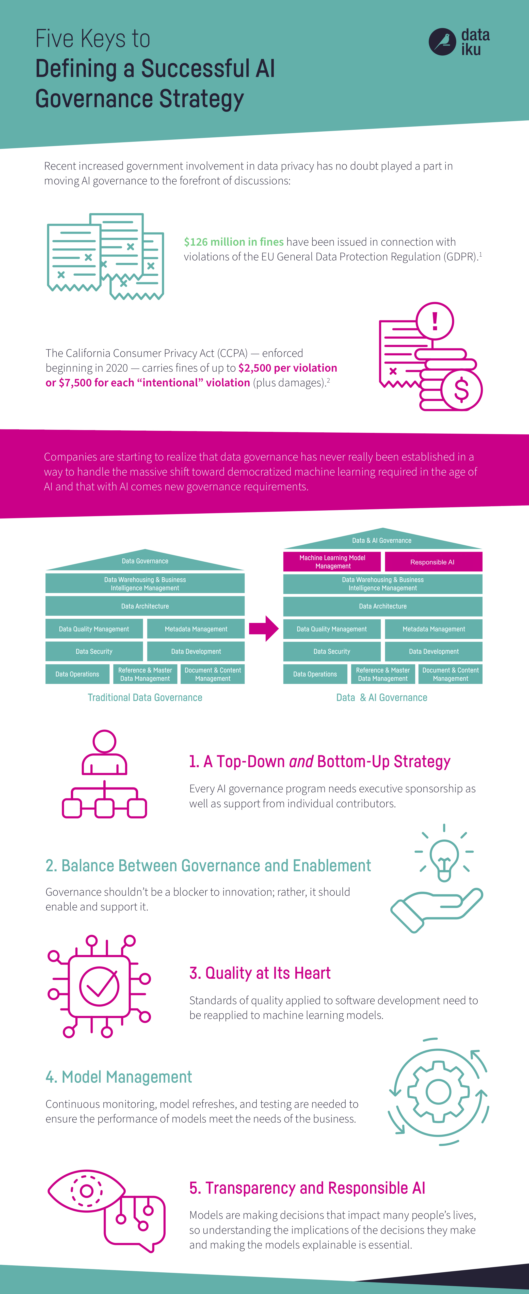 CORRECTED-5-keys-to-defining-a-successful-ai-governance-strategy-INFOGRAPHIC