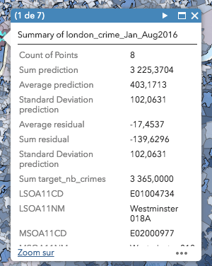 Westminster LSOA predictive model results