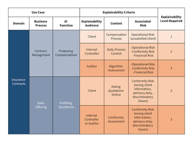 explainability criteria