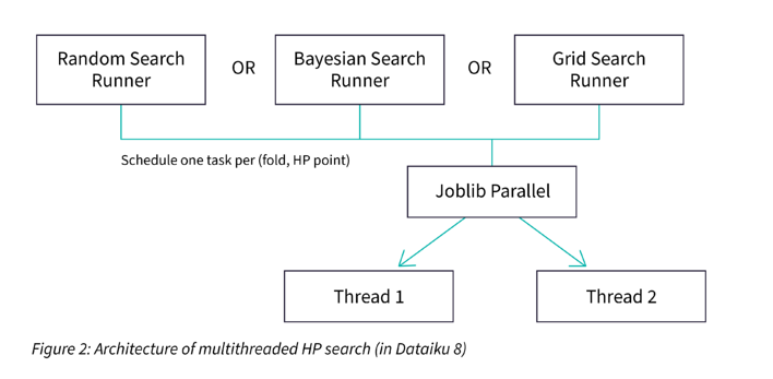 architecture of multithreaded HP search