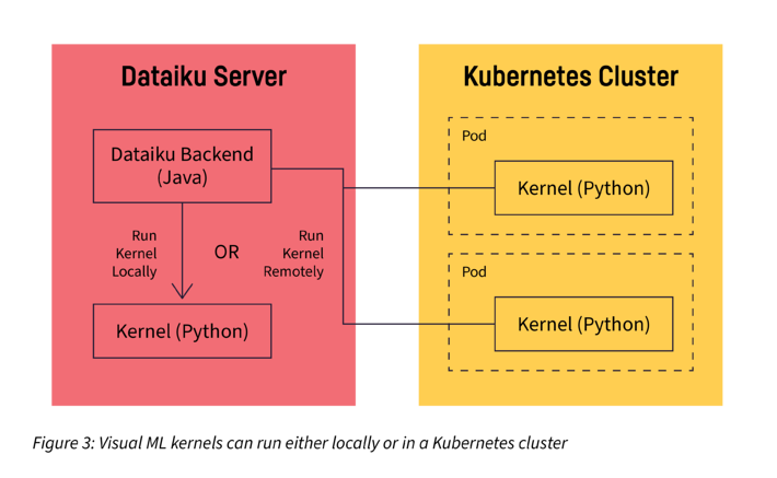 visual ML kernels locally or in Kubernetes cluster
