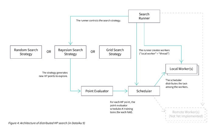 architecture of distributed HP search