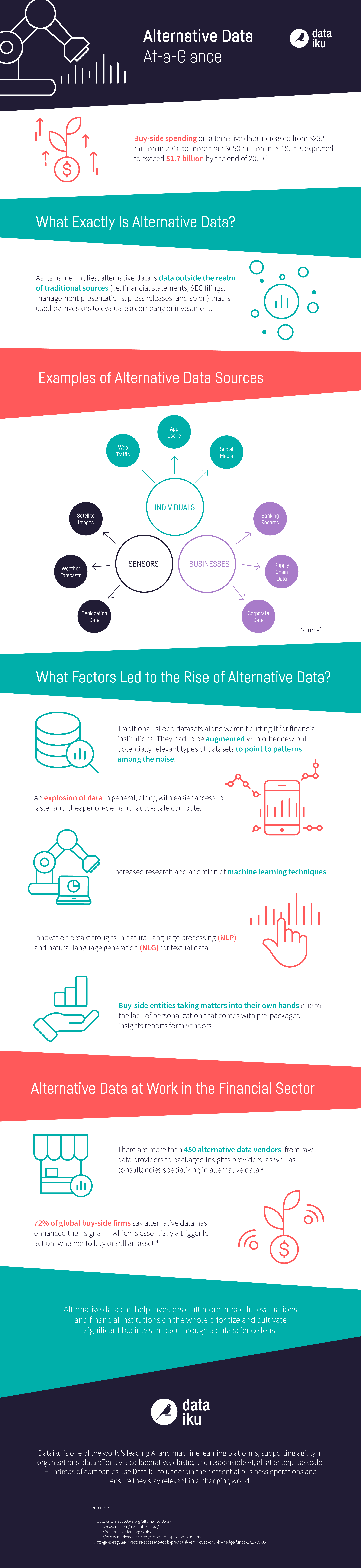 Alternative Data for Financial Markets