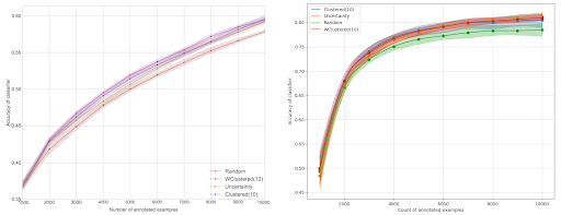 Results of the original paper on the left, Dataiku's experiment on the right