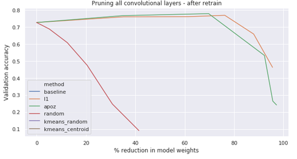 Evolution of model performance at increasing pruning % (in number of model weights) using L1, APoZ and Random pruning of filters.