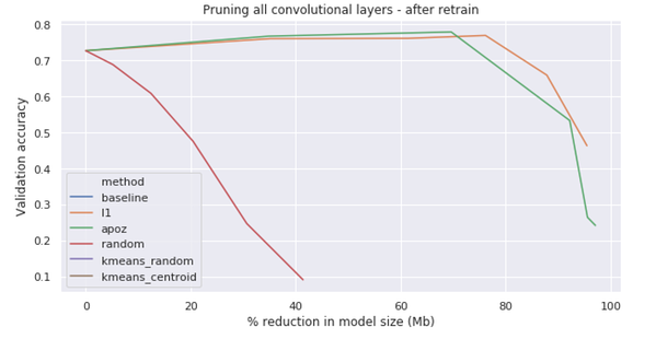 Evolution of model performance at increasing pruning % (in model size) using L1, APoZ and Random pruning of filters.