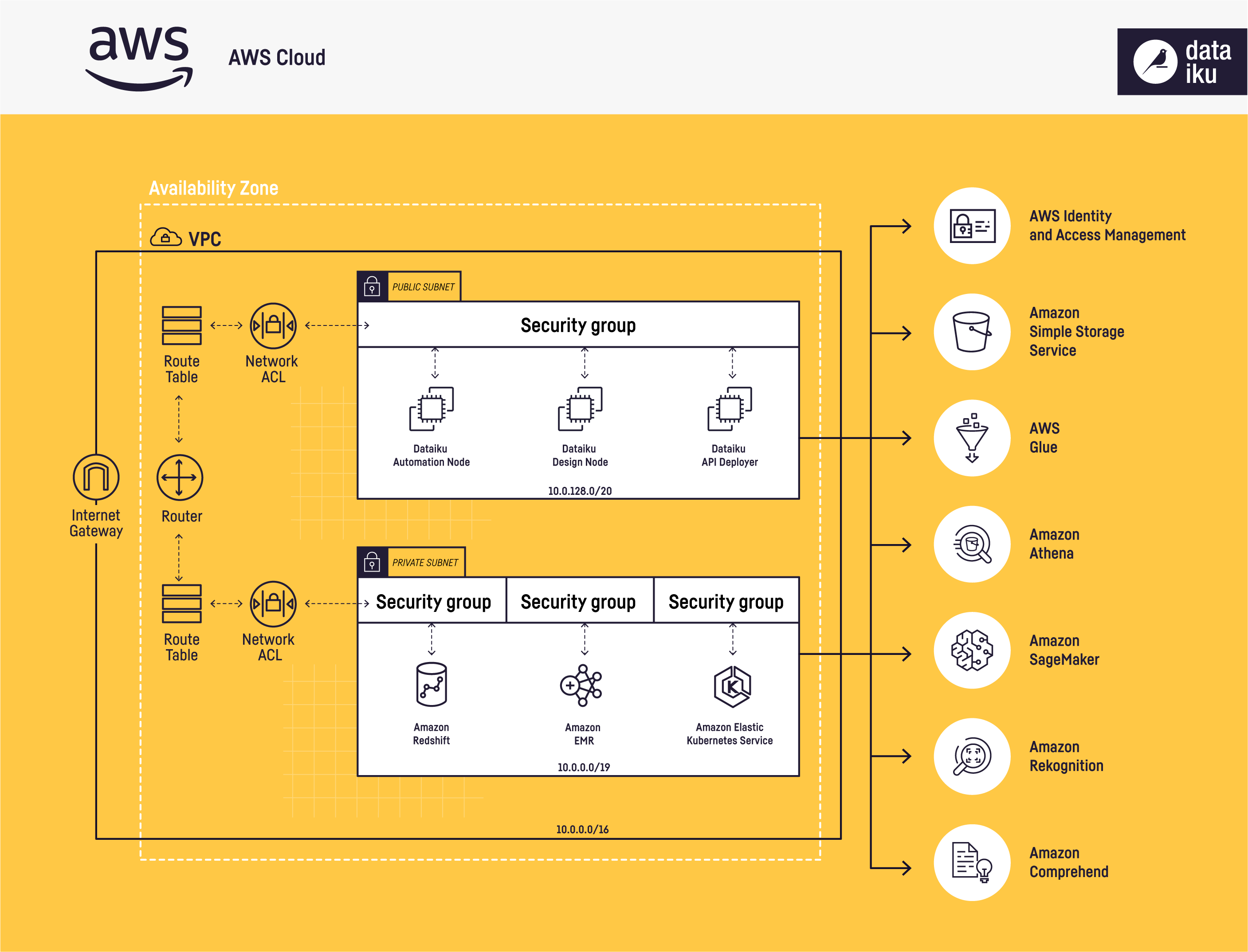 Solution architecture diagram highlighting Dataiku integrations with AWS