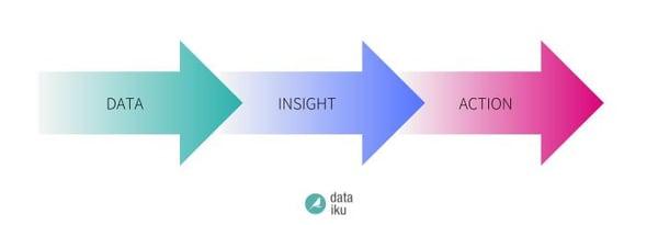 Data -> Insight -> Action