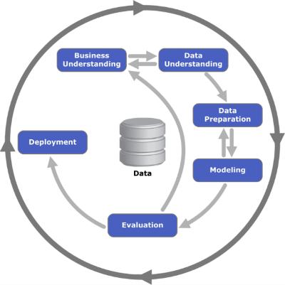 CRISP Methodology for Data Science