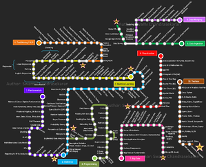 becoming a data scientist map of skills