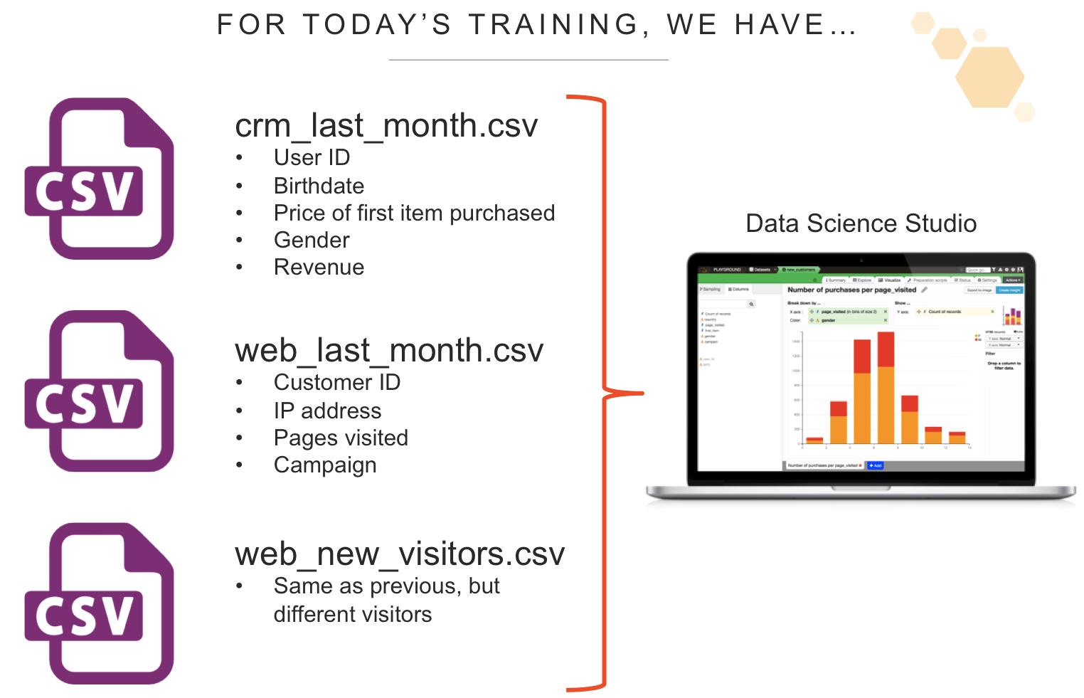 crm data for training