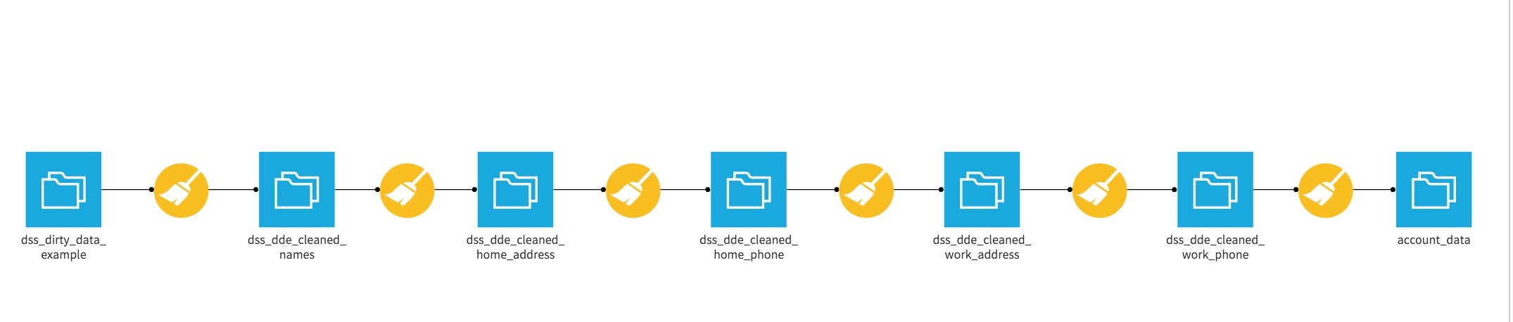 DSS data cleaning pipeline overview