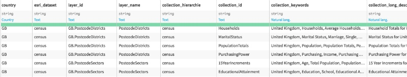 Data collections overview