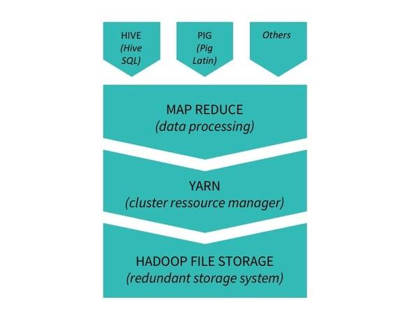 more advanced hadoop stack