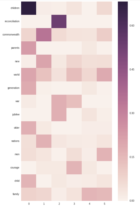 Heatmap of the topic-term dataset