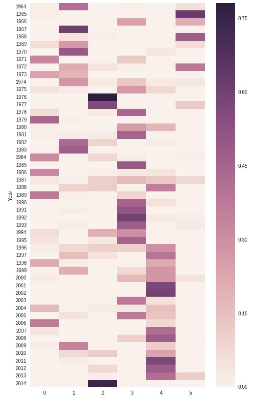 Heatmap of the document-topic dataset