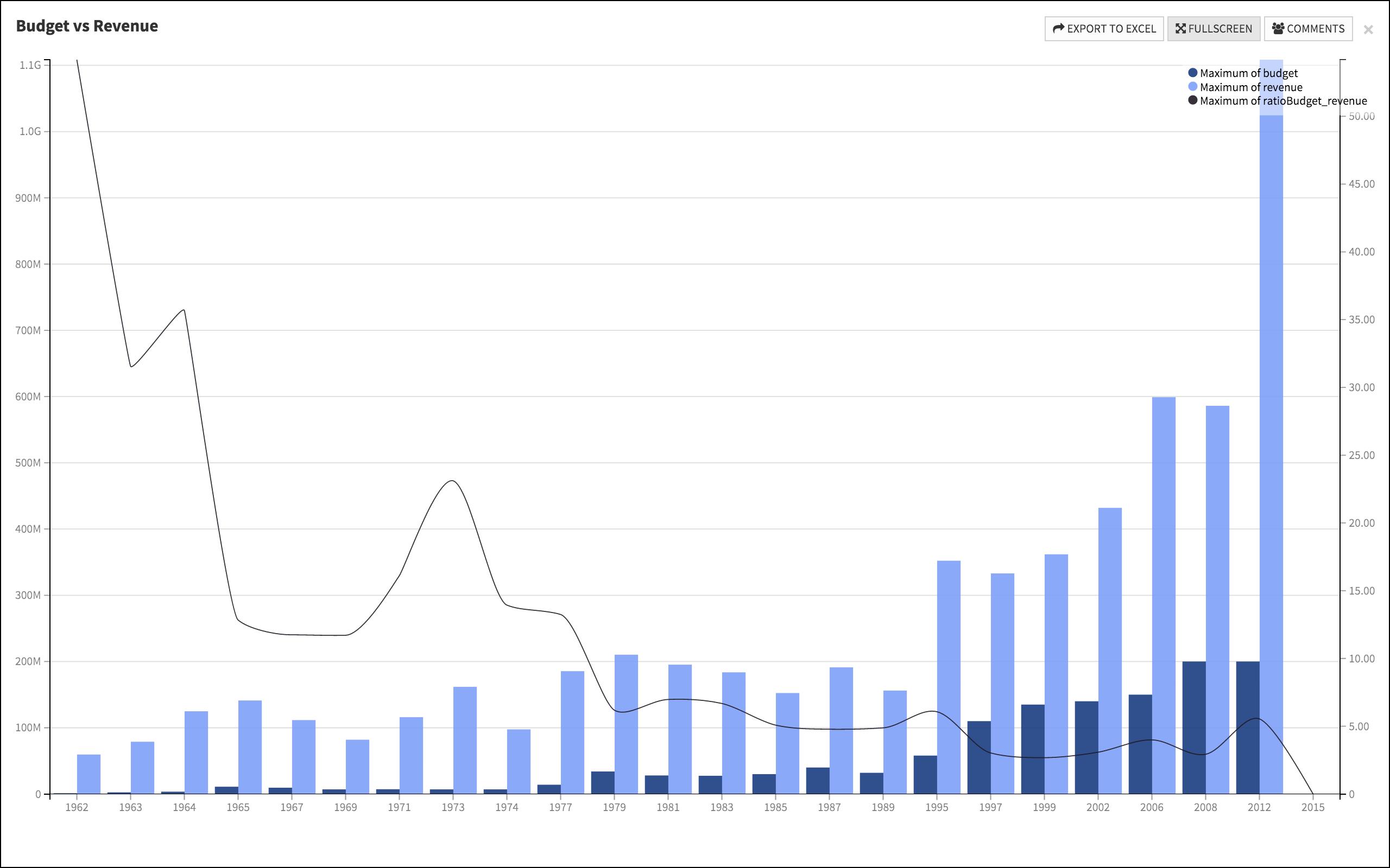 James Bond revenue and budget histogram