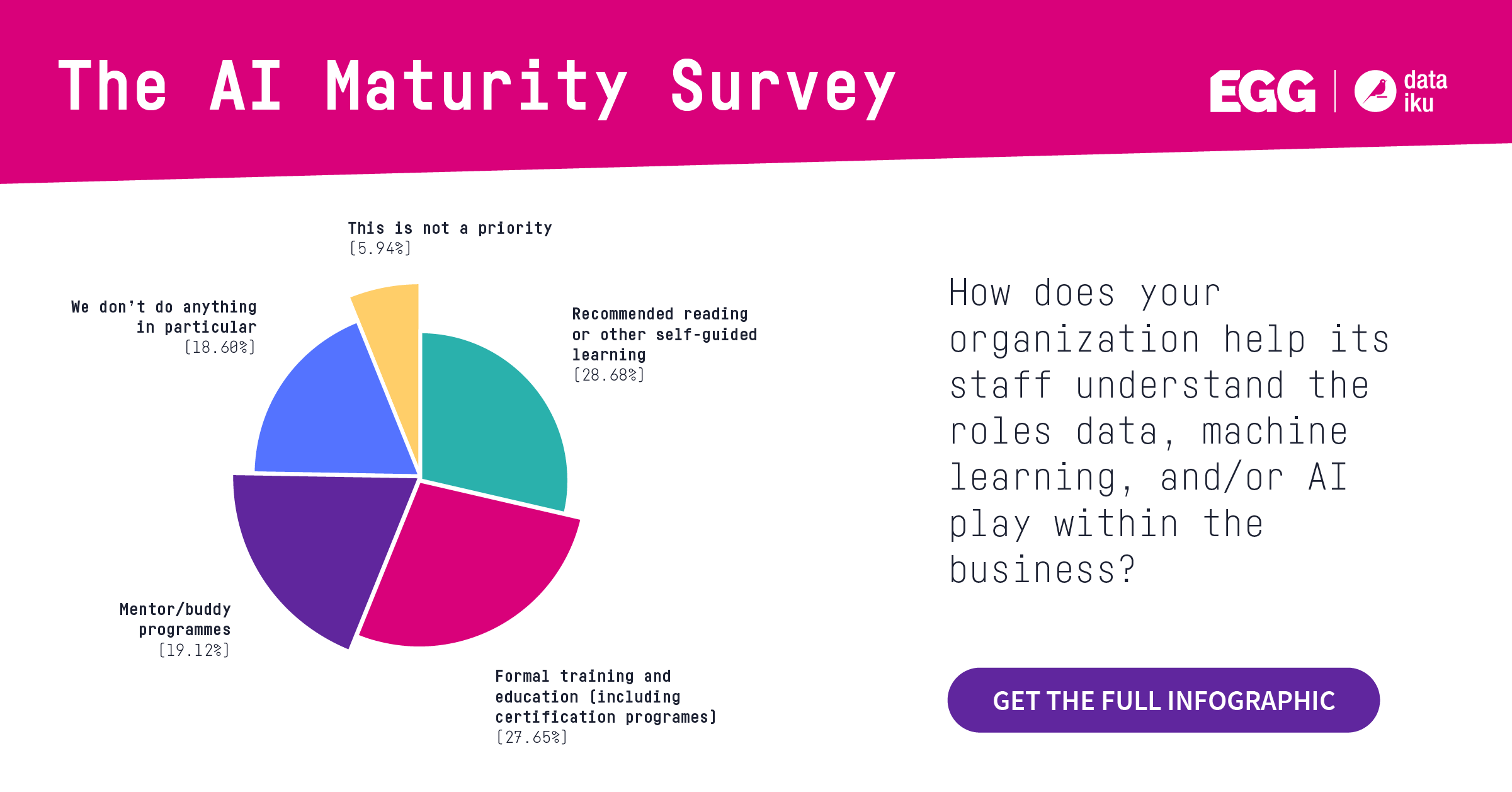 pie chart from Dataiku AI Maturity Survey data science enablement