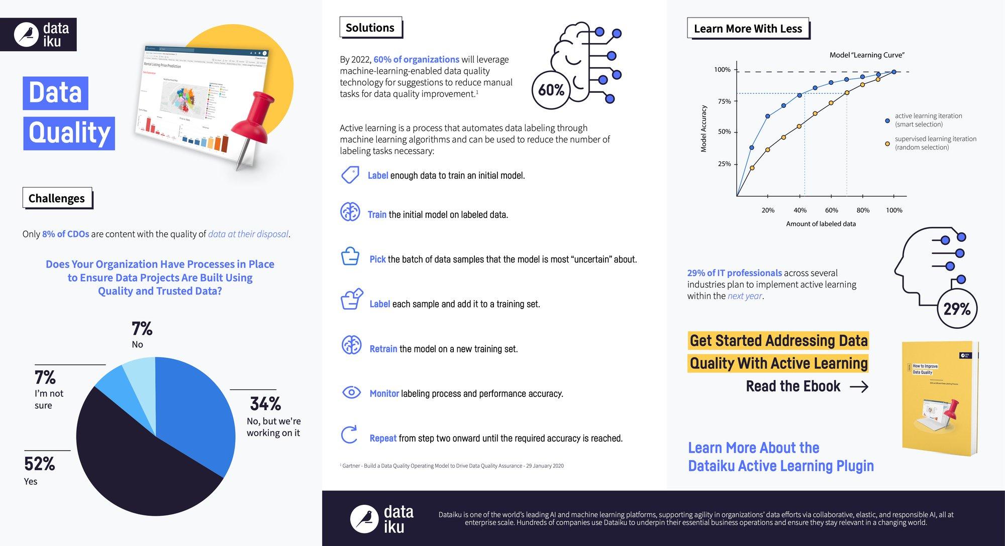 GM1803-DAC Updating Data Quality Infographic_v03