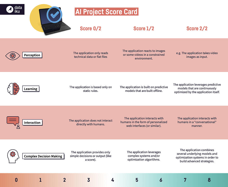 GM1839-DAT+AI+Project+Score+Card+Infographic
