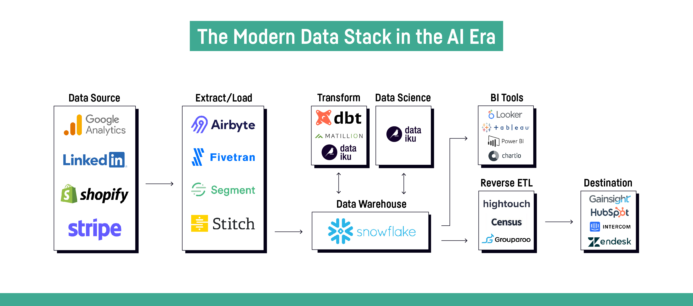 GM2108-DAC+The+Modern+Data+Stack+in+the+ML-AI+Era_v4 (1)