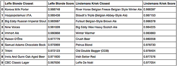 Cosine similarity, closest beers to Leffe and Kriek