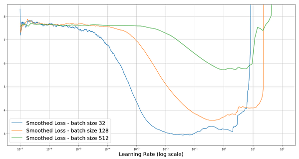 learning rate log scale colored line graph