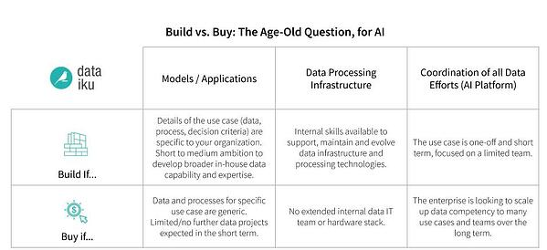 AI build vs. buy a chart comparing the two approaches