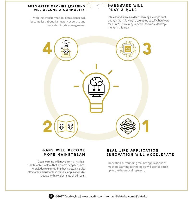 infographic top 4 machine learning trends in 2018