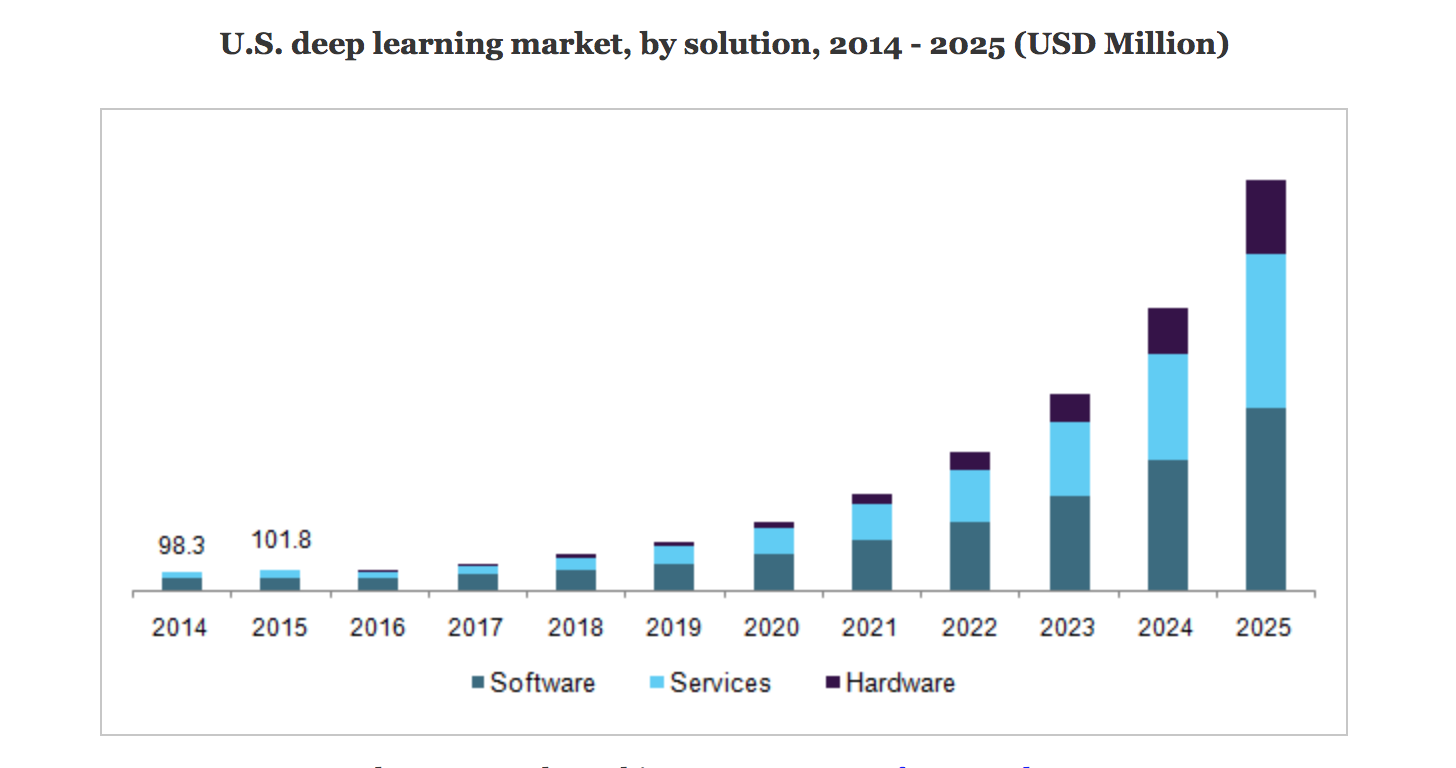 U.S. deep learning market by solution