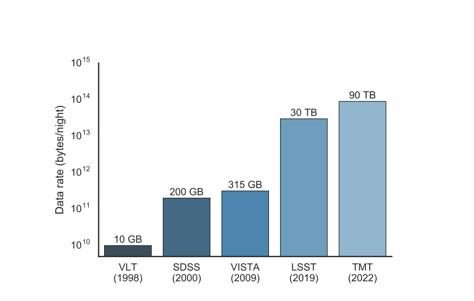 data rate (bytes/night)