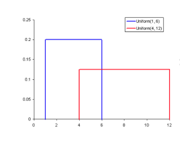 Uniform probability distribution with red and blue lines