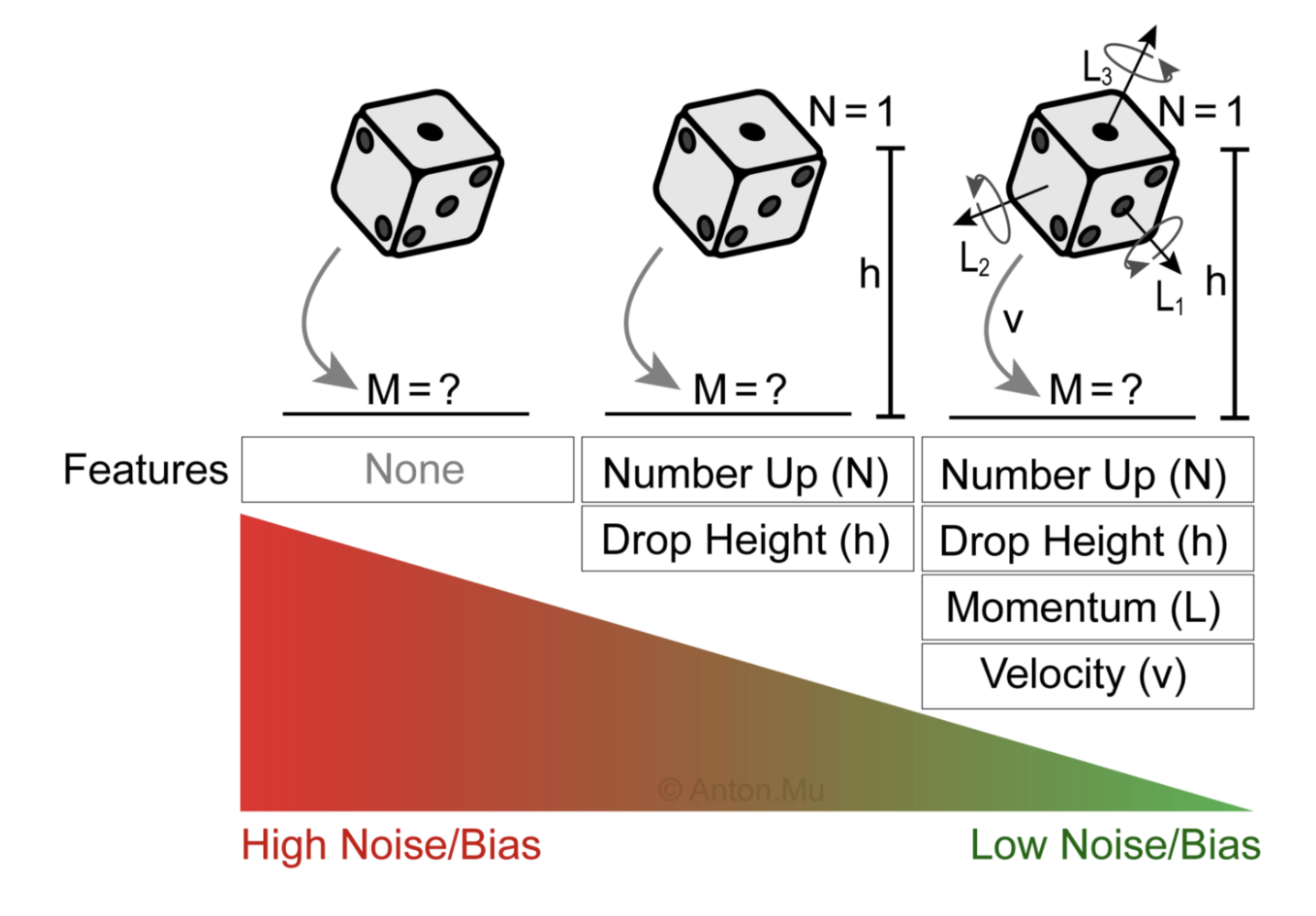 Playing dice example for bias and noise in ML