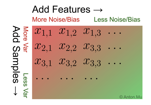 Practical implications of noise and bias in ML