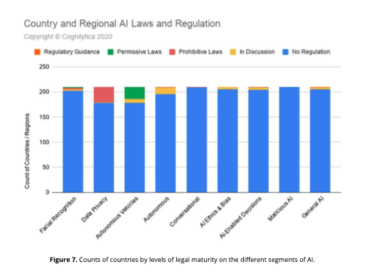 Country and regional AI laws and regulation
