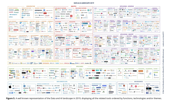 data and AI landscape 2019