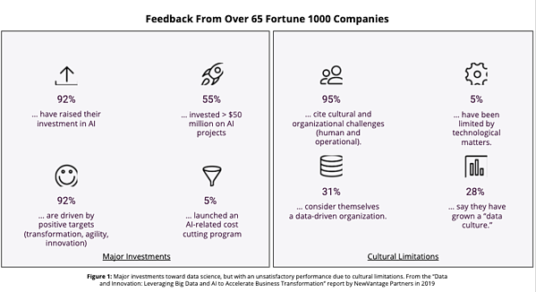 Feedback from over 65 Fortune 1000 companies