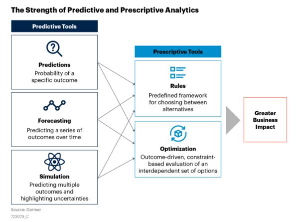 Gartner predictive and prescriptive analytics