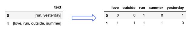 count vectorization